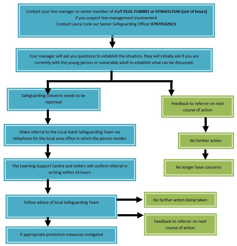 Safeguarding Procedure image